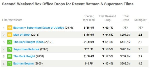 Can Metascores Predict Box Office Performance?