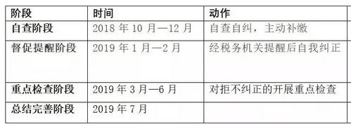 影视行业自查自纠结束,总报税款117.47亿元